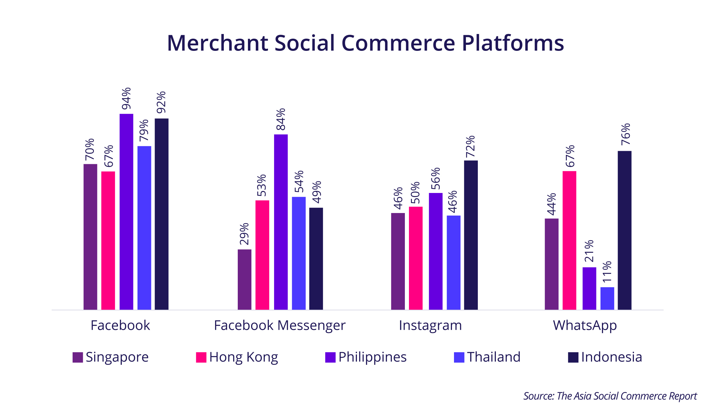 Southeast Asian eCommerce retailers using social networks to drive multichannel sales